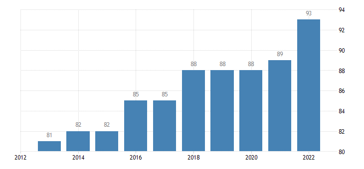 austria last internet use in the last 12 months eurostat data