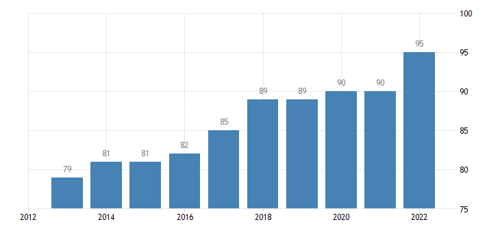 austria level of internet access eurostat data