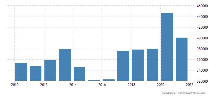 austria liquid liabilities in millions usd 2000 constant wb data