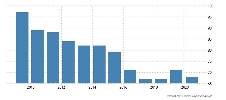 austria listed domestic companies total wb data