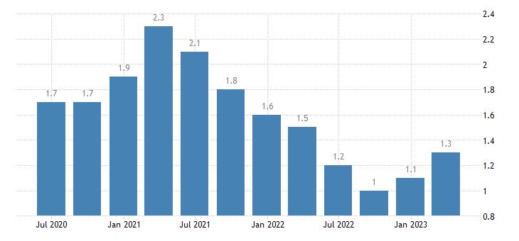 austria long term unemployment eurostat data