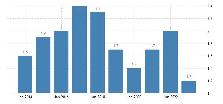 austria long term unemployment rate eurostat data
