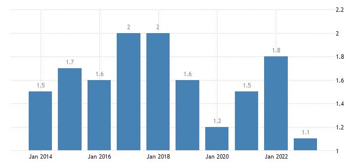 austria long term unemployment rate females eurostat data