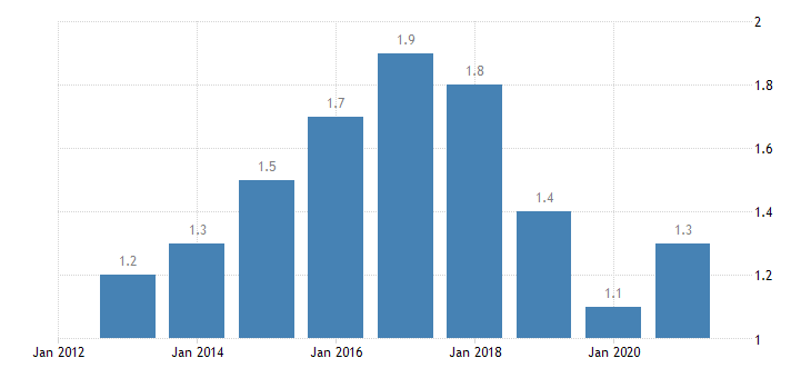 austria long term unemployment rate percent of active population aged 15 74 eurostat data