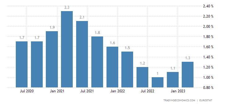 Austria Long Term Unemployment Rate