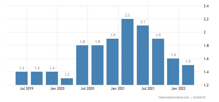 Austria Long Term Unemployment Rate