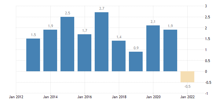 austria main balance of payments international investment position items as share of gdp bpm6 in partnership with rest of the world eurostat data