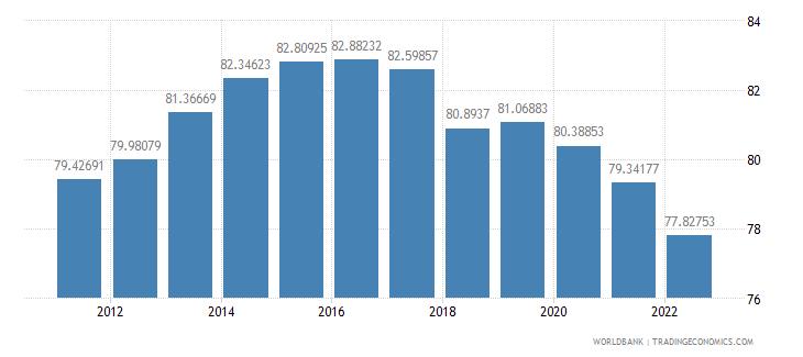 austria manufactures exports percent of merchandise exports wb data