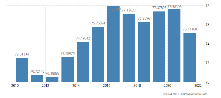 austria manufactures imports percent of merchandise imports wb data