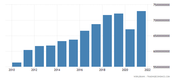 austria manufacturing value added constant 2000 us dollar wb data