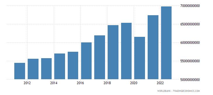 austria manufacturing value added constant lcu wb data