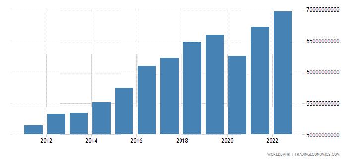 austria manufacturing value added current lcu wb data