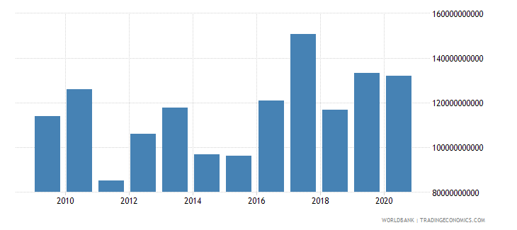 austria market capitalization of listed companies us dollar wb data