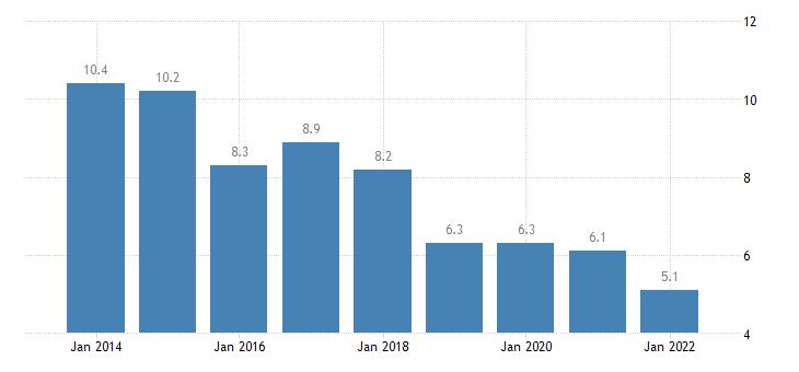 austria material deprivation rate females eurostat data