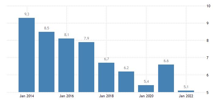 austria material deprivation rate males eurostat data