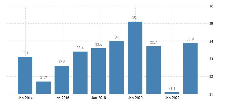 austria median of the housing cost burden distribution below 60percent of median equivalised income eurostat data