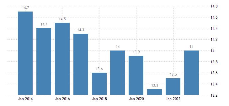 austria median of the housing cost burden distribution females eurostat data