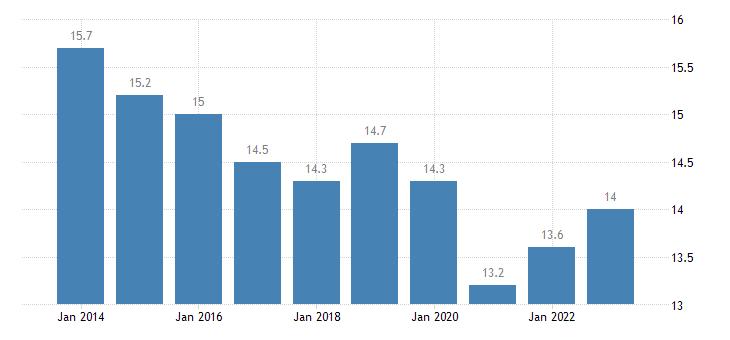 austria median of the housing cost burden distribution less than 18 years eurostat data