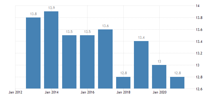 austria median of the housing cost burden distribution males eurostat data