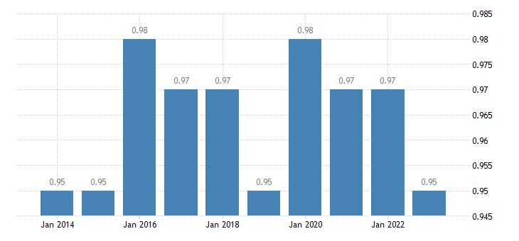 austria median relative income of elderly people eurostat data