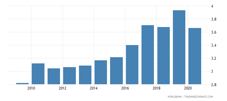 austria merchandise exports to developing economies in east asia  pacific percent of total merchandise exports wb data