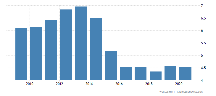 austria merchandise exports to developing economies in europe  central asia percent of total merchandise exports wb data