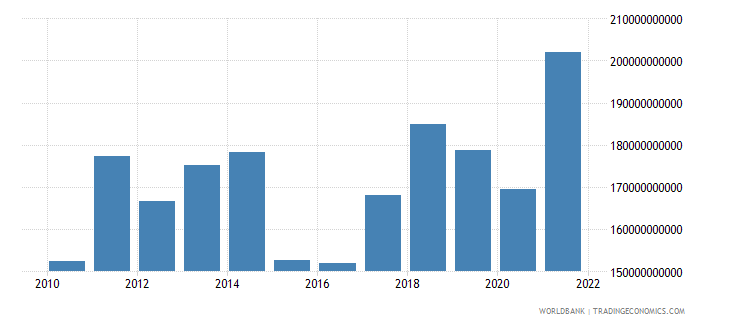 austria merchandise exports us dollar wb data