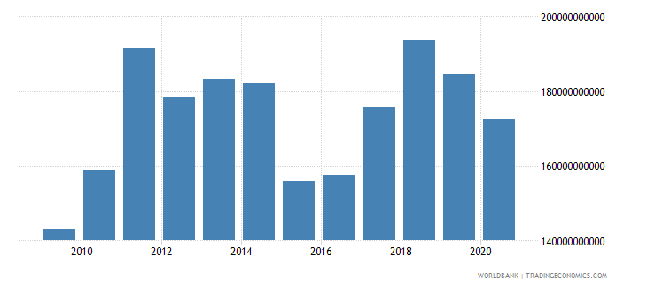 austria merchandise imports by the reporting economy us dollar wb data