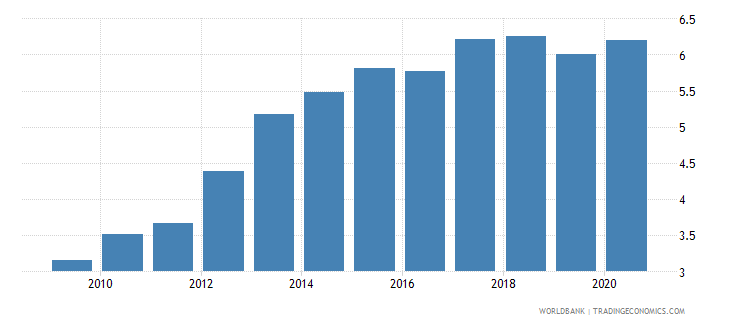 austria merchandise imports from developing economies in east asia  pacific percent of total merchandise imports wb data