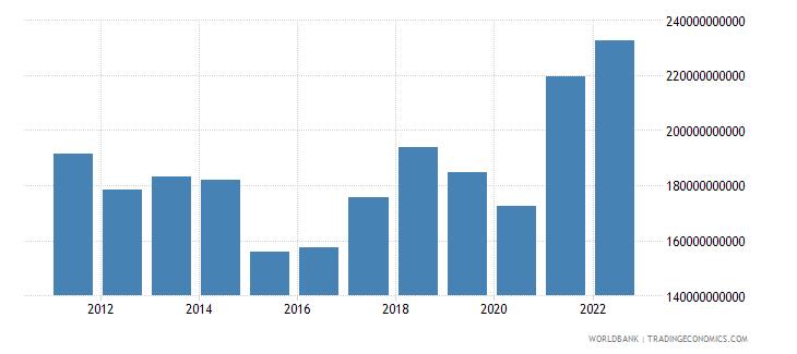 austria merchandise imports us dollar wb data