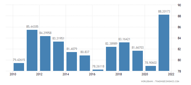 austria merchandise trade percent of gdp wb data