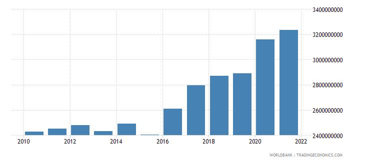 austria military expenditure current lcu wb data