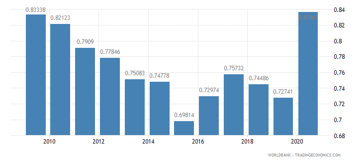 austria military expenditure percent of gdp wb data