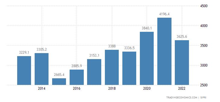 Austria Military Expenditure