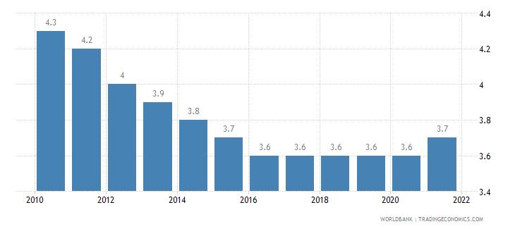 austria mortality rate under 5 per 1 000 wb data
