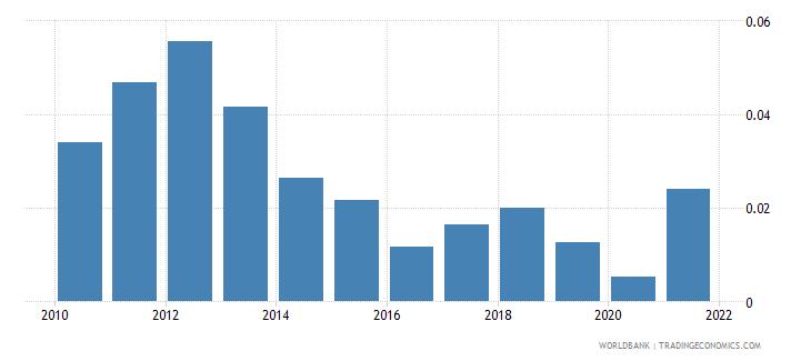 austria natural gas rents percent of gdp wb data