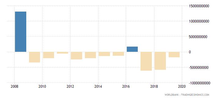 austria net acquisition of financial assets current lcu wb data