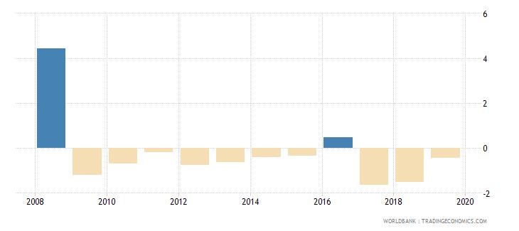 austria net acquisition of financial assets percent of gdp wb data
