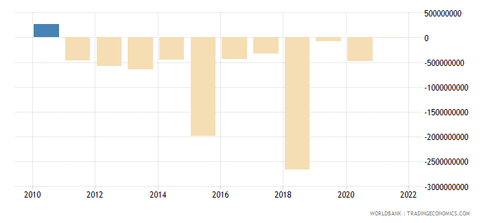 austria net capital account bop us dollar wb data