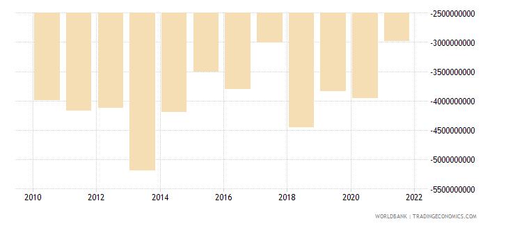 austria net current transfers bop us dollar wb data