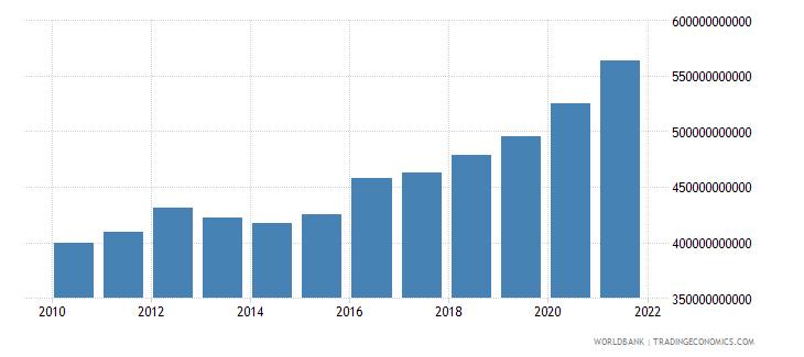 austria net domestic credit current lcu wb data