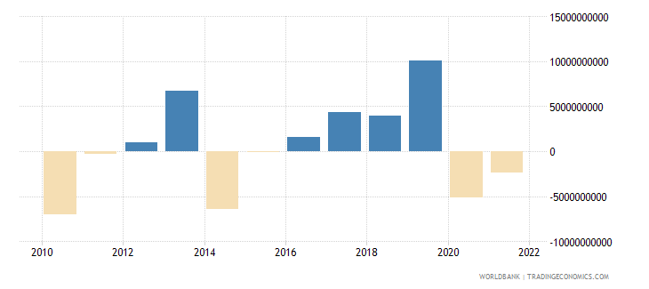 austria net errors and omissions adjusted bop us dollar wb data