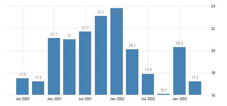 austria net external debt eurostat data