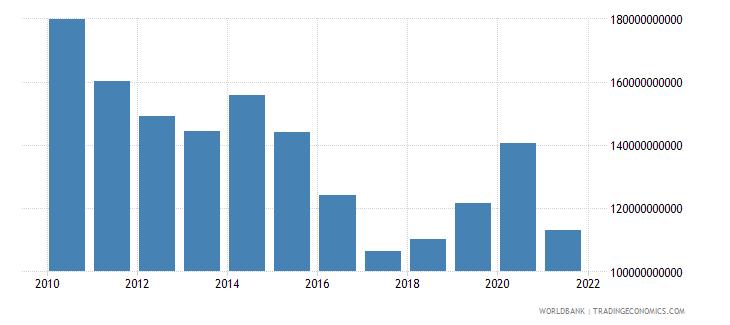 austria net foreign assets current lcu wb data