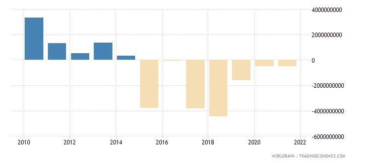 austria net income bop us dollar wb data