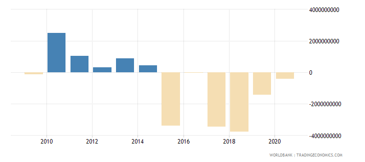 austria net income from abroad current lcu wb data