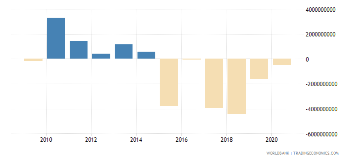 austria net income from abroad us dollar wb data