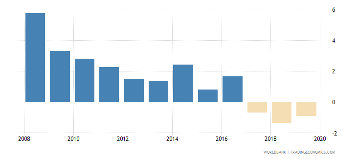 austria net incurrence of liabilities total percent of gdp wb data