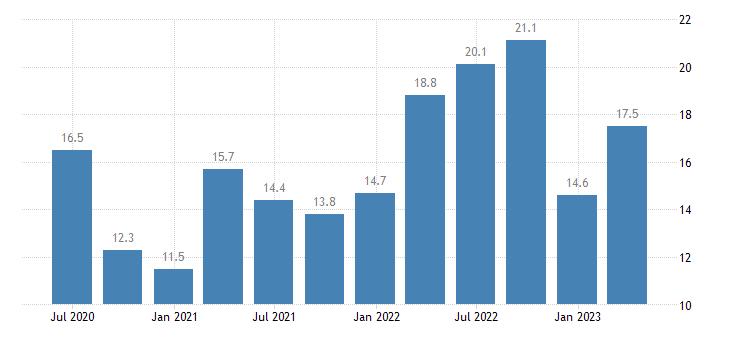 austria net international investment position eurostat data