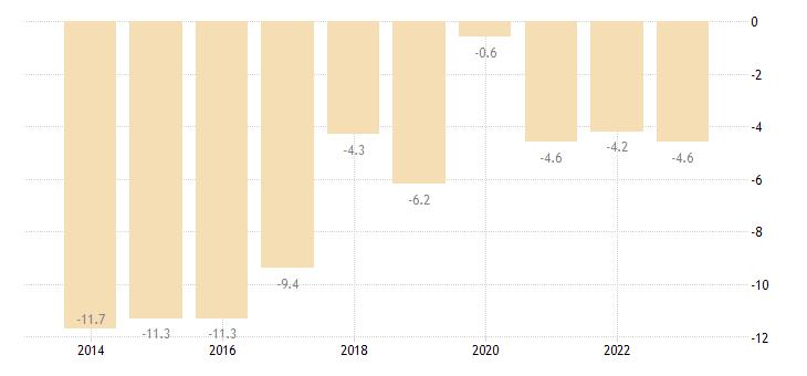 austria net international investment position excluding non defaultable instruments eurostat data